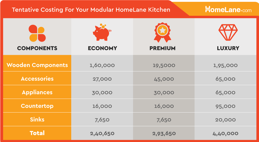 A Comparative Analysis Of Different Types Of Modular Kitchens And Their  Pricing.