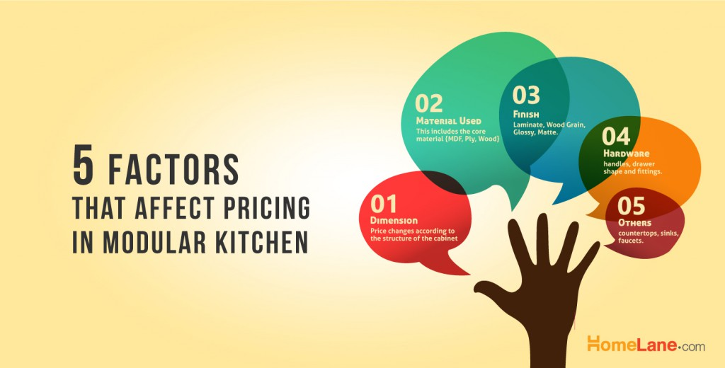 How Pricing Works In The Modular Kitchen World Homelane Blog