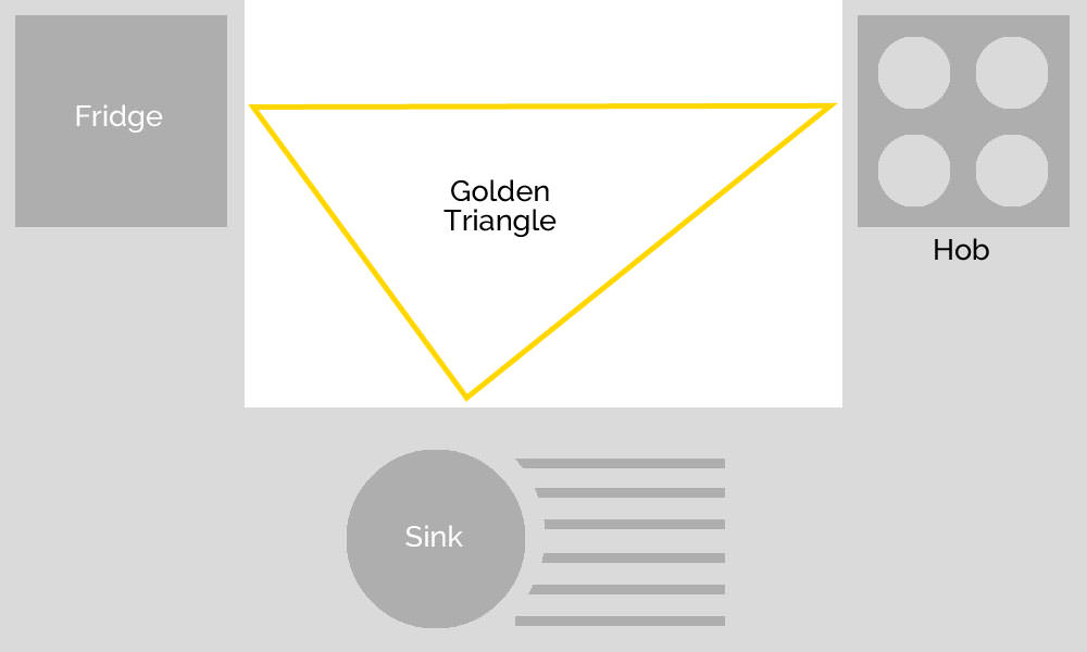 golden-triangle-urban-dictionary-kitchen-design